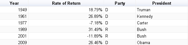 S&P 500 Index rate of return when a two term President leaves office