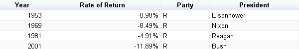 S&P 500 Index rate of return when Presidency changes from Democratic to Republican President