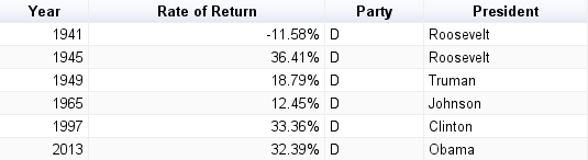 S&P 500 Index rate of return when the Presidency stays with the Democratic Party