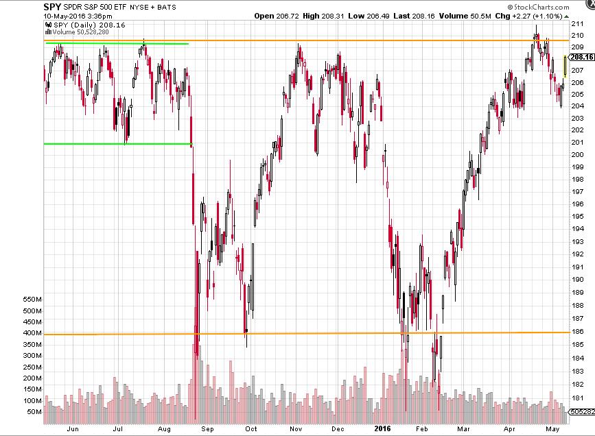 SPY 1 Year Rangebound chart