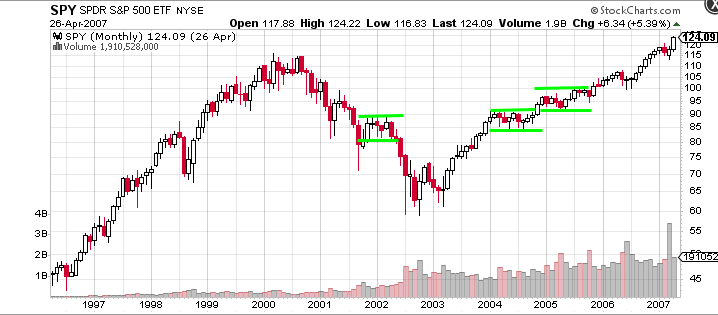 SPY 10 year May 1997 Monthly Chart