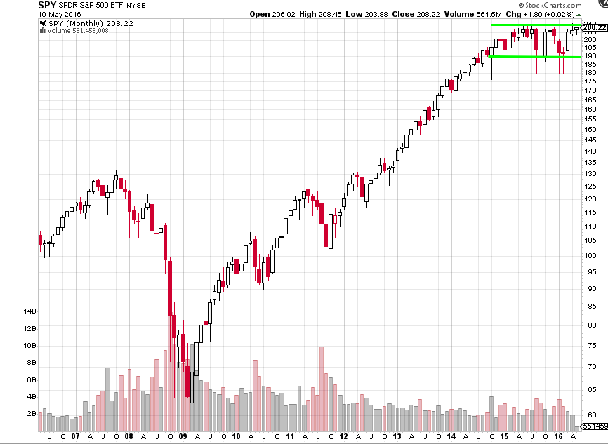 Monthly SPY Chart From May 2007 to April 2016