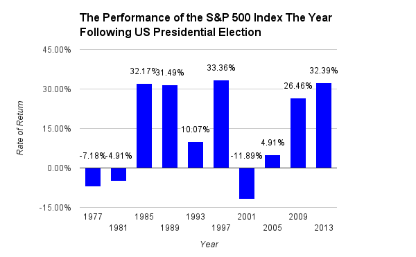 The S&P 500 Index return in the year following US elections. Source: Dimensional Fund Advisors Returns Web.