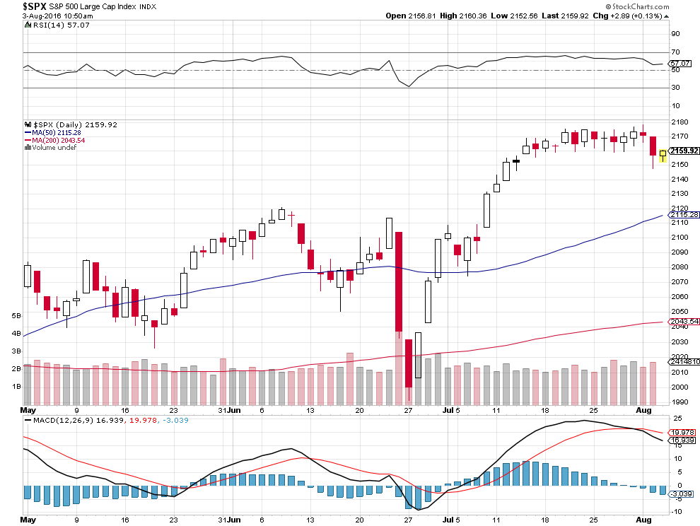 The S&P 500 Index from May 1 through August 3, 2016. Source: StockCharts.com