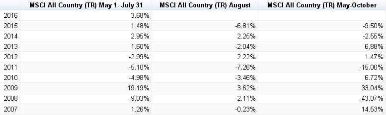 MSCI All-Country Index Total Returns May-October. Source: Dimensional Funds Returns Web.