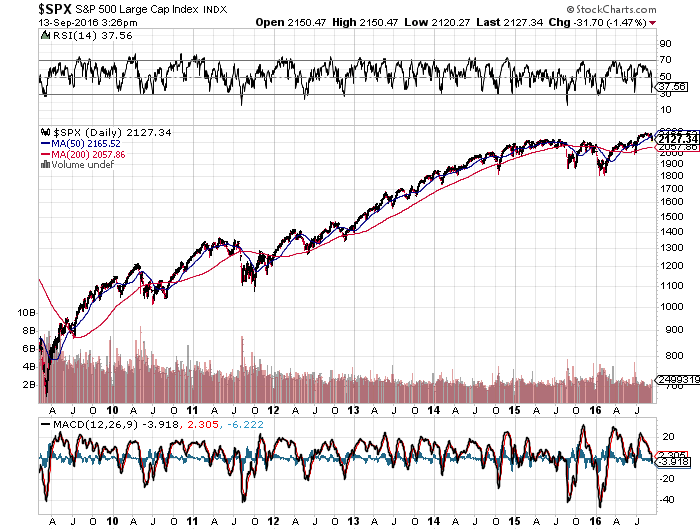 The S&P 500 index from February 2009 to September 2016. Source Stockcharts.com