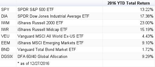 diversification-returns-spreadsheet-ytd-12-27-16