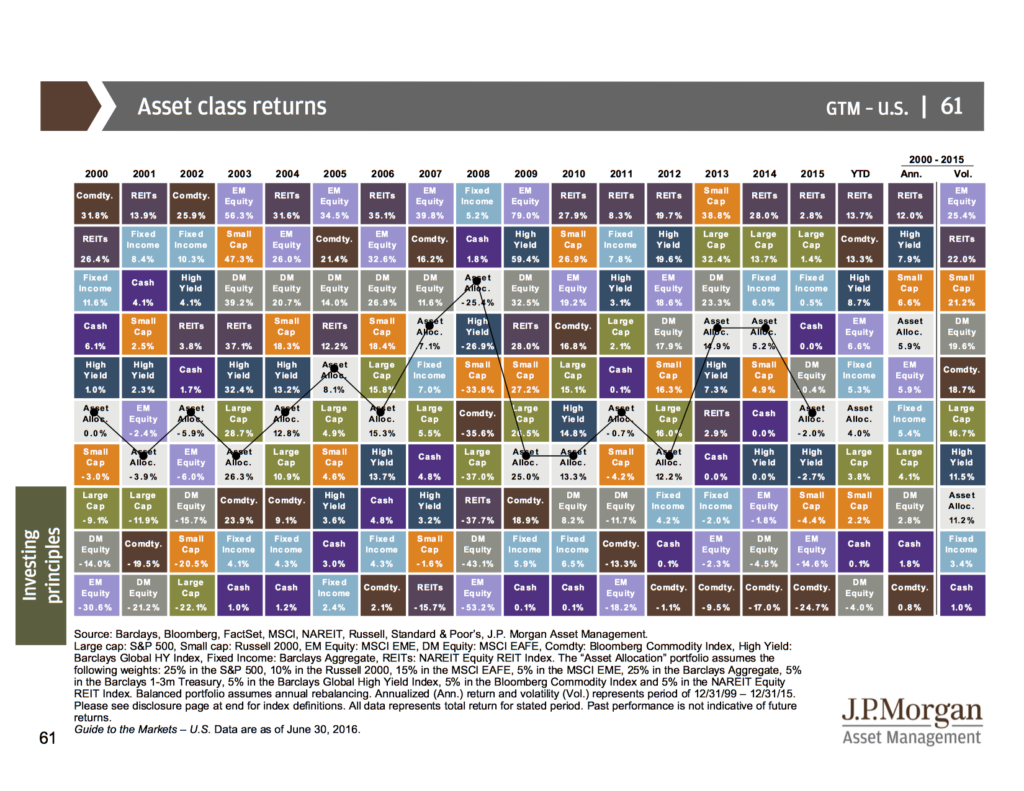Source: JP Morgan Guide To The Markets 3QTR 2016