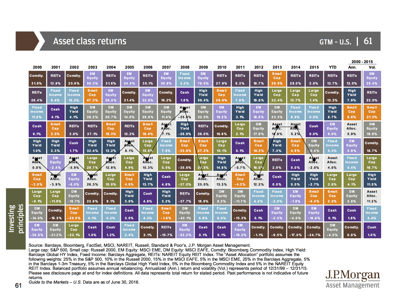 Diversification in 2016 source jp morgan guide to the markets 3qtr 2016 urtaz Image collections