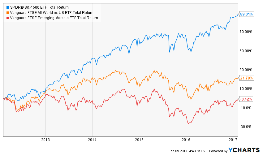 5 year total returns of SPY, VEU, and VWO