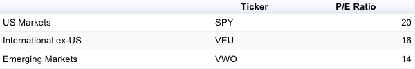 P/E ratios of SPY, VEU, and VWO as of 2/9/2017. Source: YCharts.com