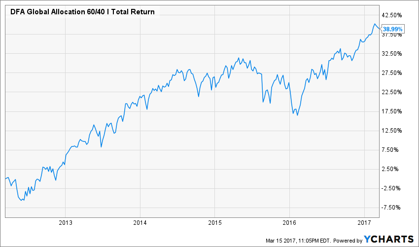 DFA Global Allocation 60/40 5 year total return. Source: YCharts