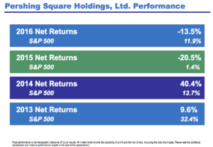 Snapshot of Pershing Square Capital Management performance. Source: Pershing Square 2016 Annual Update Presentation (See below for link).