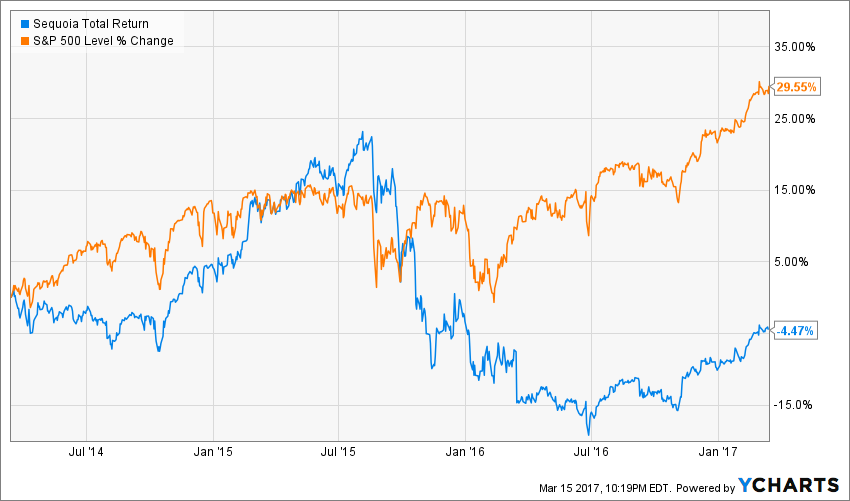 3 Year Chart of SEQUX and S&P 500 Total Return. Source: YCharts