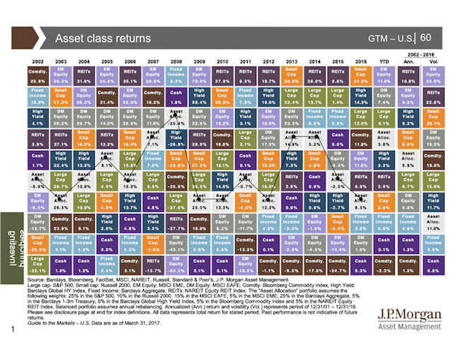 2017 JP Morgan Guide to the Markets 2QTR.